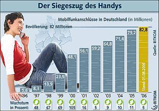 Crecimiento de celulares registrados en Alemania