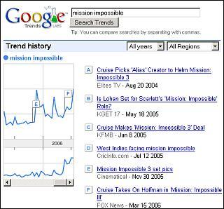 Google Trends y los triggers