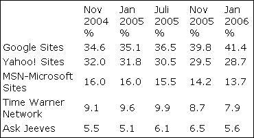 Datos sobre el mercado de los buscadore
