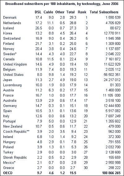 Accesos de banda ancha por país