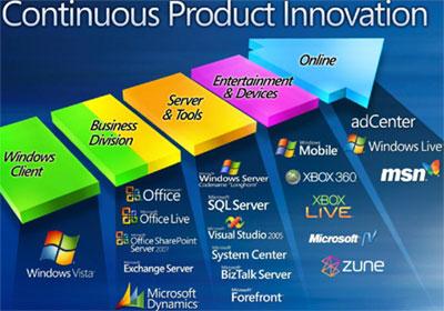 Portafolio de productos de Microsoft