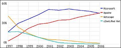 Mercados de los servidores SSL