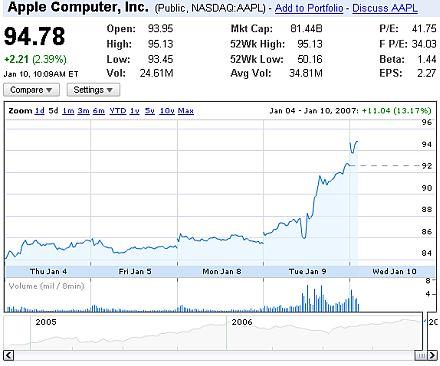 Acciones de Apple Inc.