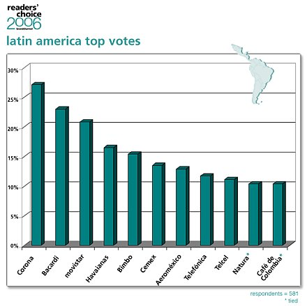 Mejores Marcas 2006 - América Latina