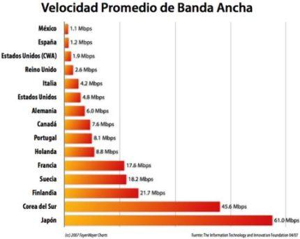Velocidad promedio de Banda Ancha