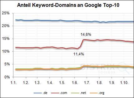 google-domain-keywords-01