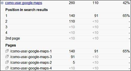 Google Webmaster Tools - Busquedas más habituales