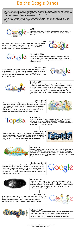 Infográfico de las actualizaciones de Google